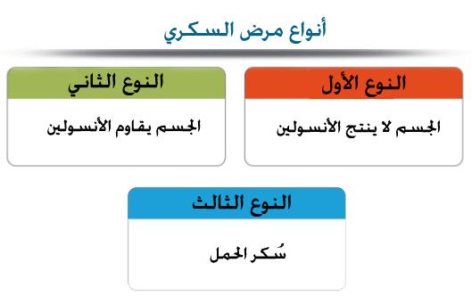 نصائح لمرضى السكري في شهر رمضان!